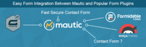 WP Mautic Form Integrator